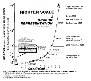 Hot Spring Island Richter Scale